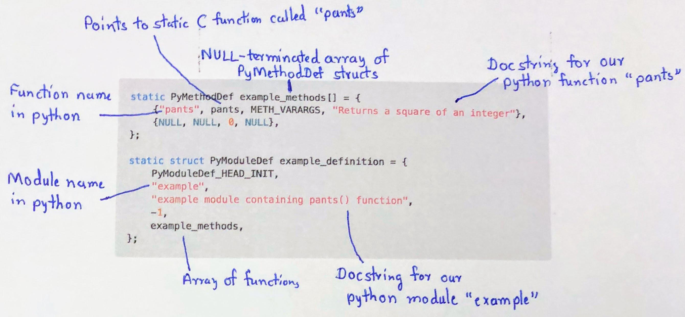 Python C Bindings Hardik Patel