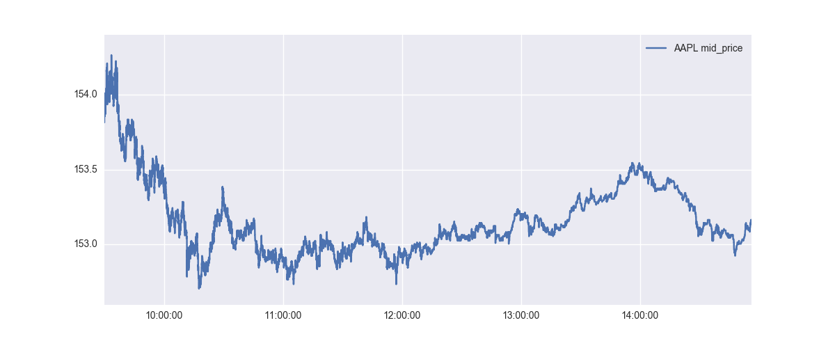 Machine Learning for Intraday Stock Price Prediction 1: Linear