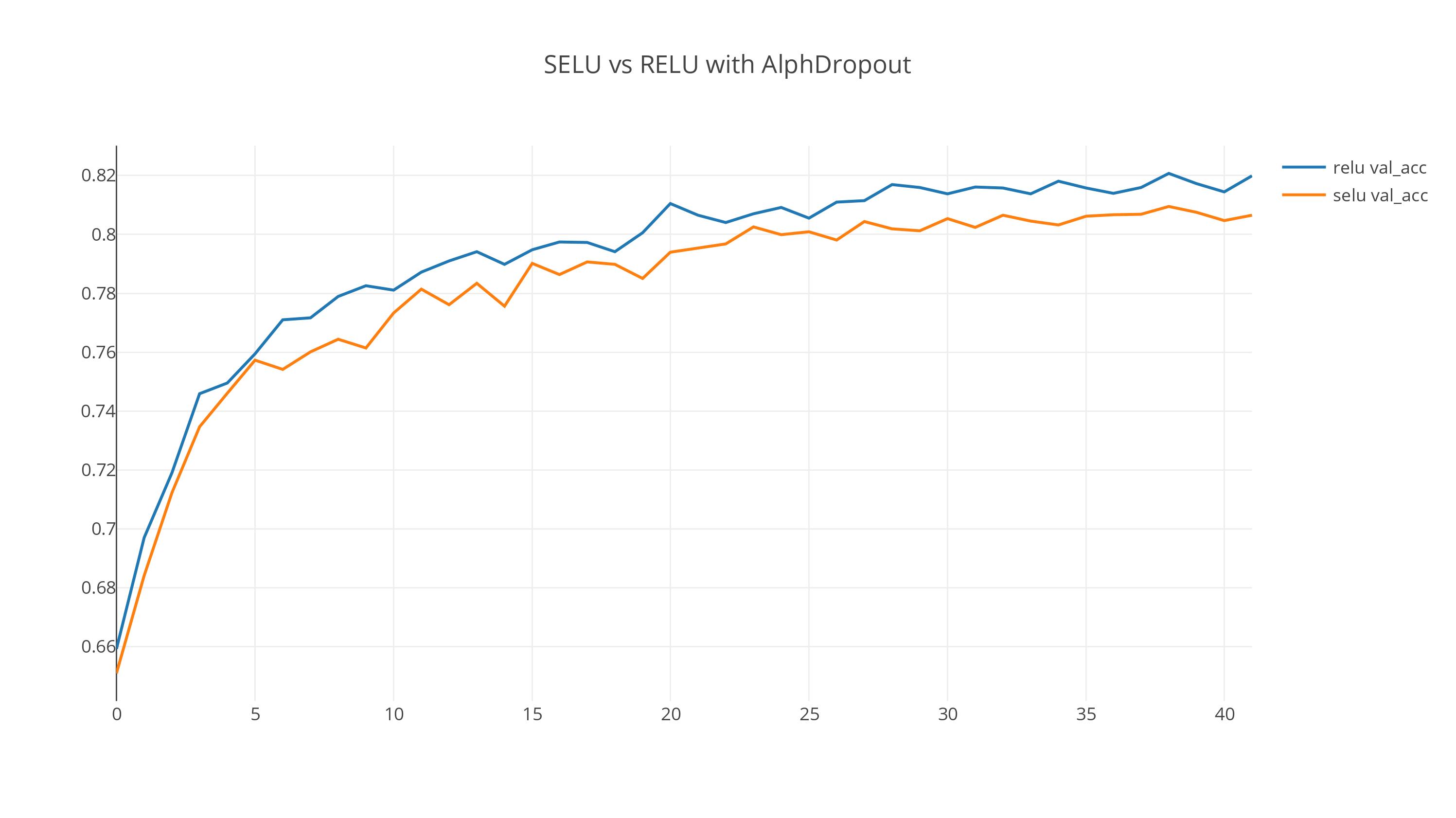 SELU vs RELU activation in simple NLP models | Hardik Patel