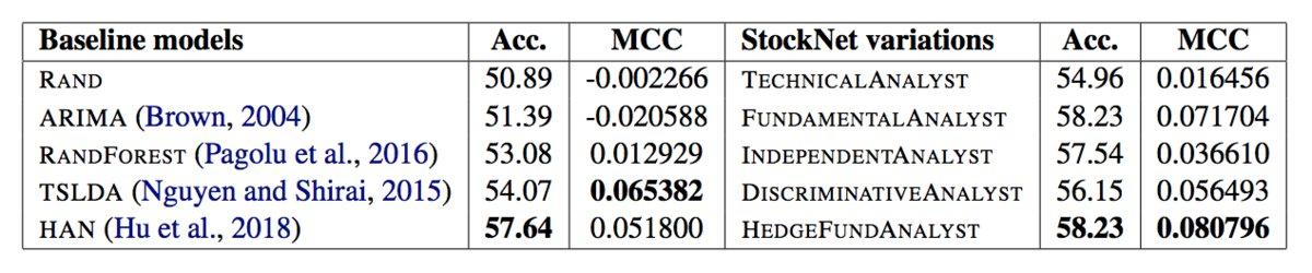 Stocknet Results